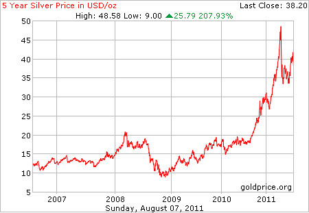 5 year silver prices