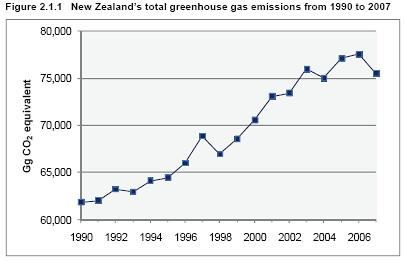 emissions2007