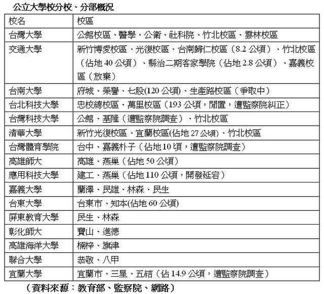 公立大學校分校、分部概況。資料來源:教育部、監察院、網路。