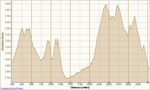Ridge Ride 7-29-2011, Elevation - Distance