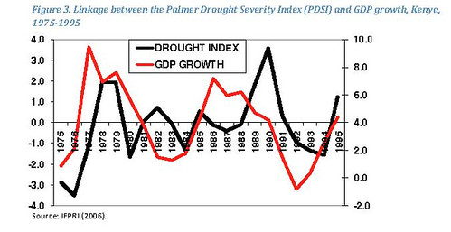 Links between droughts and GDP growth in Kenya, 1975-1995