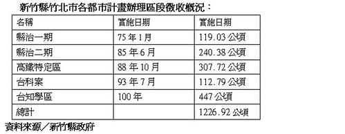 新竹縣竹北市各都市計畫辦理區段徵收概況。資料來源:新竹縣政府。