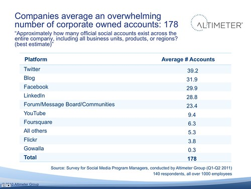 Companies average an overwhelming number of corporate owned accounts: 178