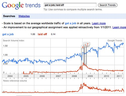 Google Trends: get a job, laid off