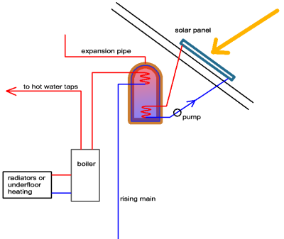 basic solar pre-heating for domestic hot water