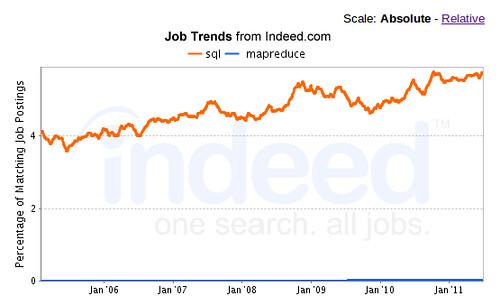 MapReduce vs SQL