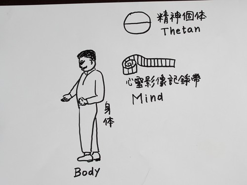 Thetan精神個體與身體
