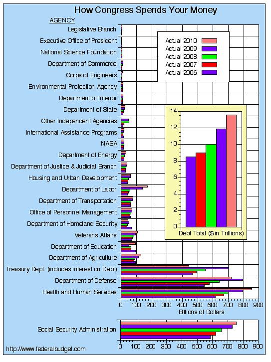 Fed_budget_2010