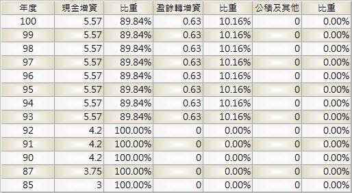 6184_大豐電_股本形成_1001Q