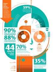 O perfil do coordenador pedagógico (Gabriel Gianordoli) Tags: education icon data visualization infographic