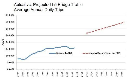 traffic projections - Copy