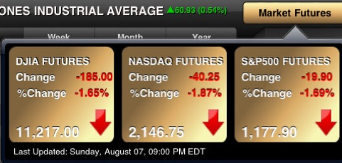 stock market futures