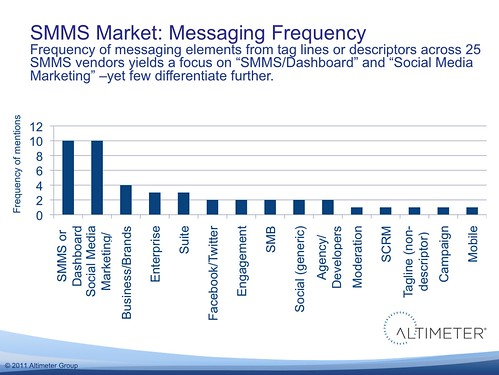 SMMS Market: Messaging Frequency