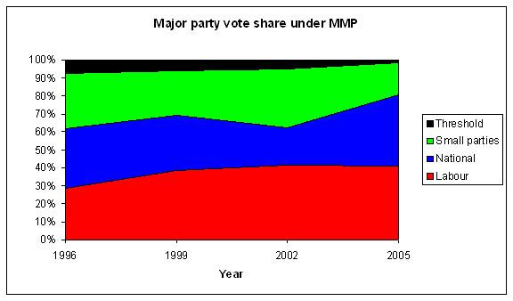 MMP-bigsmall