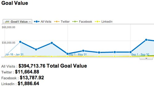 Goal Value - Google Analytics