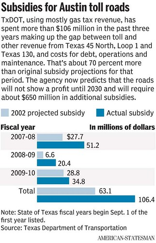 Austin Texas area toll road subsidies