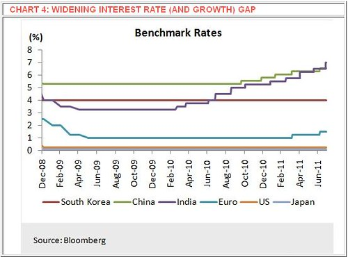 Widening Interest Rate (And Growth) Gap