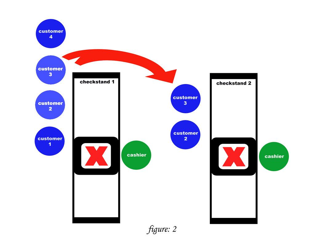Checkstand Etiquette - figure 2