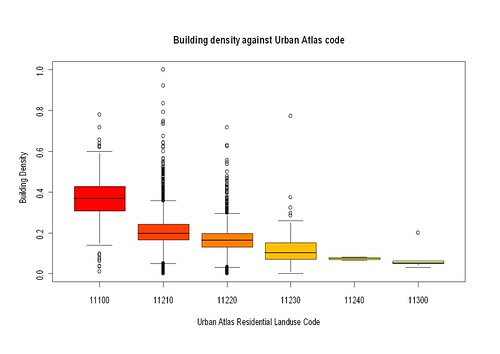 Comparison of UA Codes with OSM building density