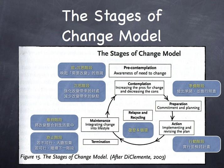 推動人們進行改變的階段示意圖