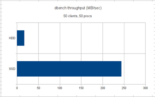 Dbench rate