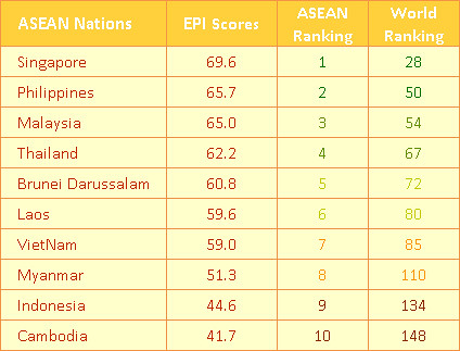 ASEAN nation EPI Score 2010