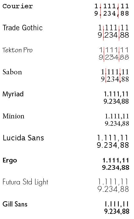 Ejemplos de números monoespaciados o tabulares