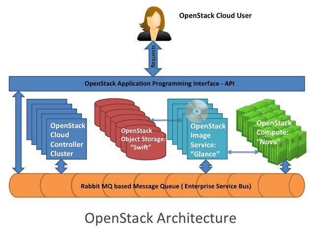 High Level OpenStack Architecture