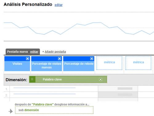 Informes Personalizados Google Analytics