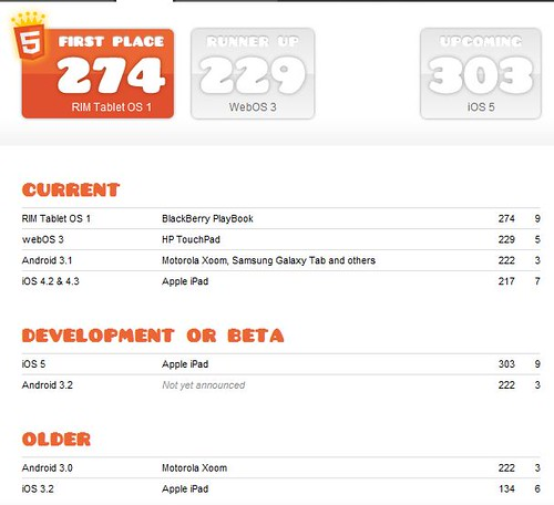 HTML5 Test Result Shows BlackBerry PlayBook Rank #1