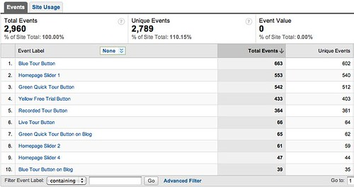 Event Tracking Labels - Google Analytics