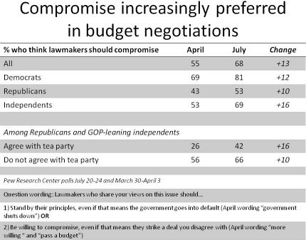 Pew - Voters Want Compromise