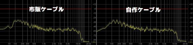 ピンクノイズで自作のケーブルと市販のケーブルで比べてみたけどあまり分かりませんでした 正弦波で比べたほうが良かったかな