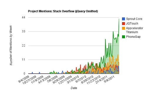 Mentions (w/o jQuery): Stack Overflow