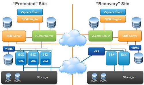 SRM 5 0 Replication Bits and Bytes » boche net – VMware