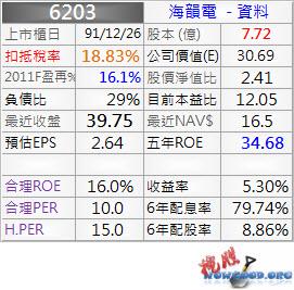 6203_海韻電_資料_1001Q