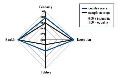 genderequality2009
