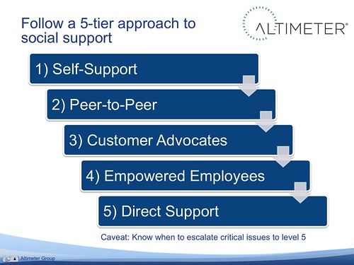 Follow a 5-Tier approach to Social Support