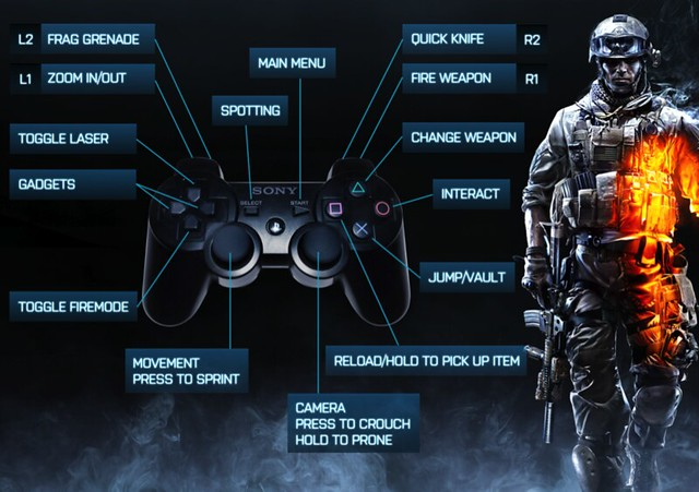 Battlefield 3 for PS3 controls
