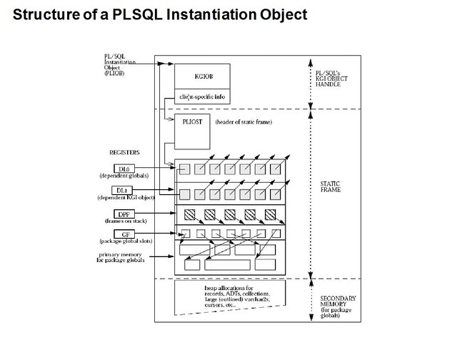 Structure of a PLSQL Instantiation Object