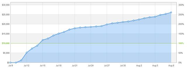 Kickstarter_Graph