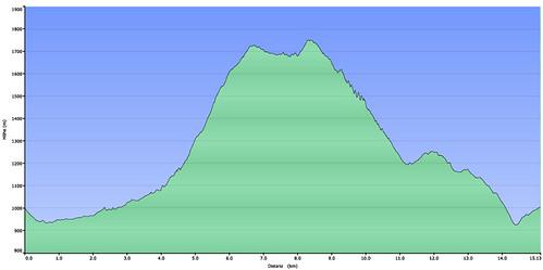 Höhenprofil Alpkopf 2011 08 13