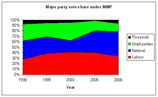 2008-voteshare