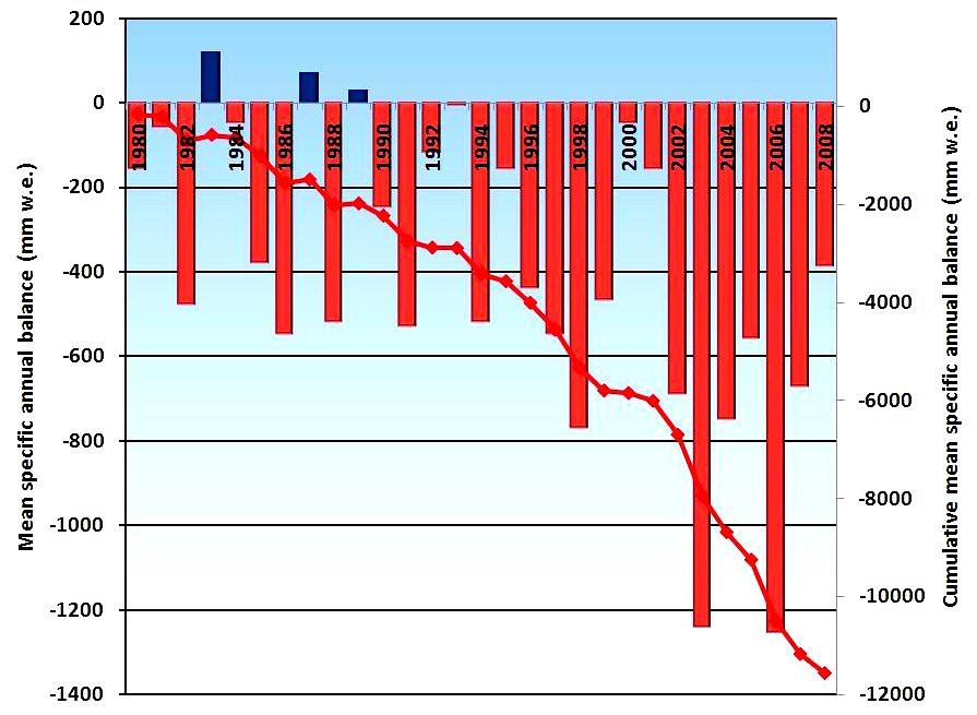 bilan de la masse annuel des glaciers dans les Alpes de 1980 à 2008