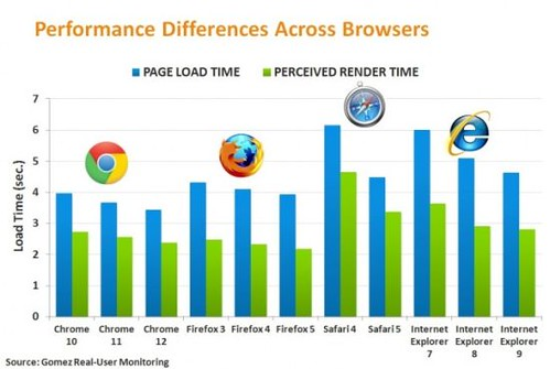 Research Shows Google Chrome is The Fastest Browser