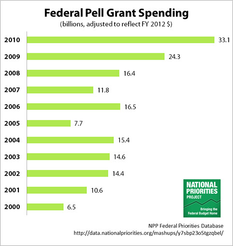 US Federal Pell Grants Spending