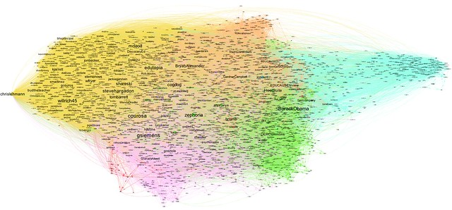 How followers of @Opencontent follow each other