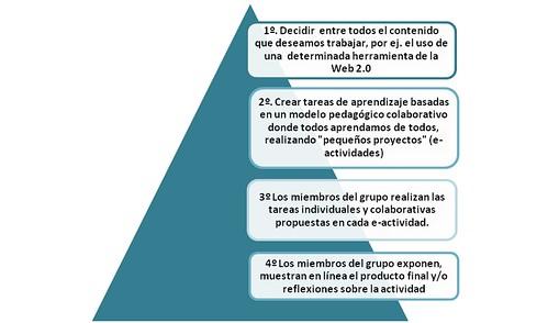 Metodologia-Grupo-Apendizaje-TIC