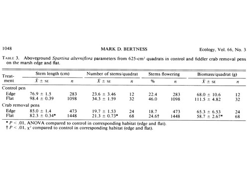 Table 3 from Bertness 1985, Ecology 66: 1042-1055