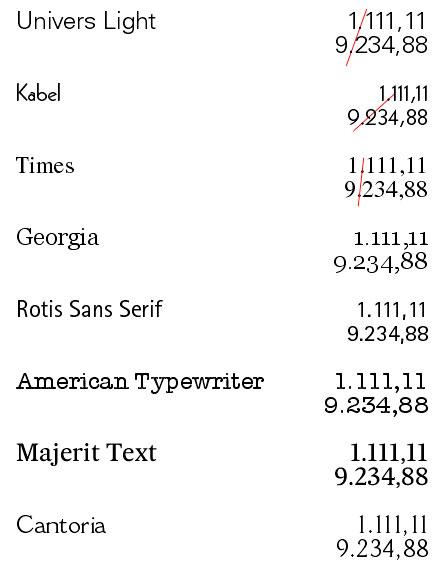 Ejemplos de tipografías con números proporcionales